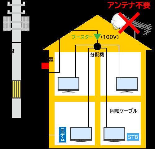 ケーブルテレビ導入工事
