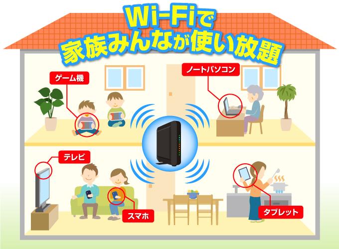 wi-fiで家族みんなが使い放題の画像